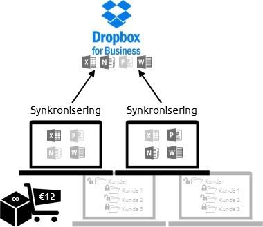 Filhåndtering med Dropbox